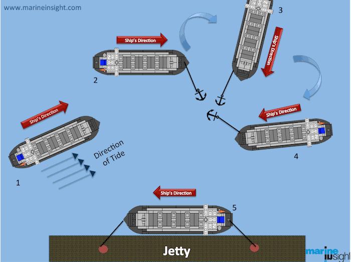 http://www.investinthefuture.gr/files/data/blog/ship-berthing-diagram.png